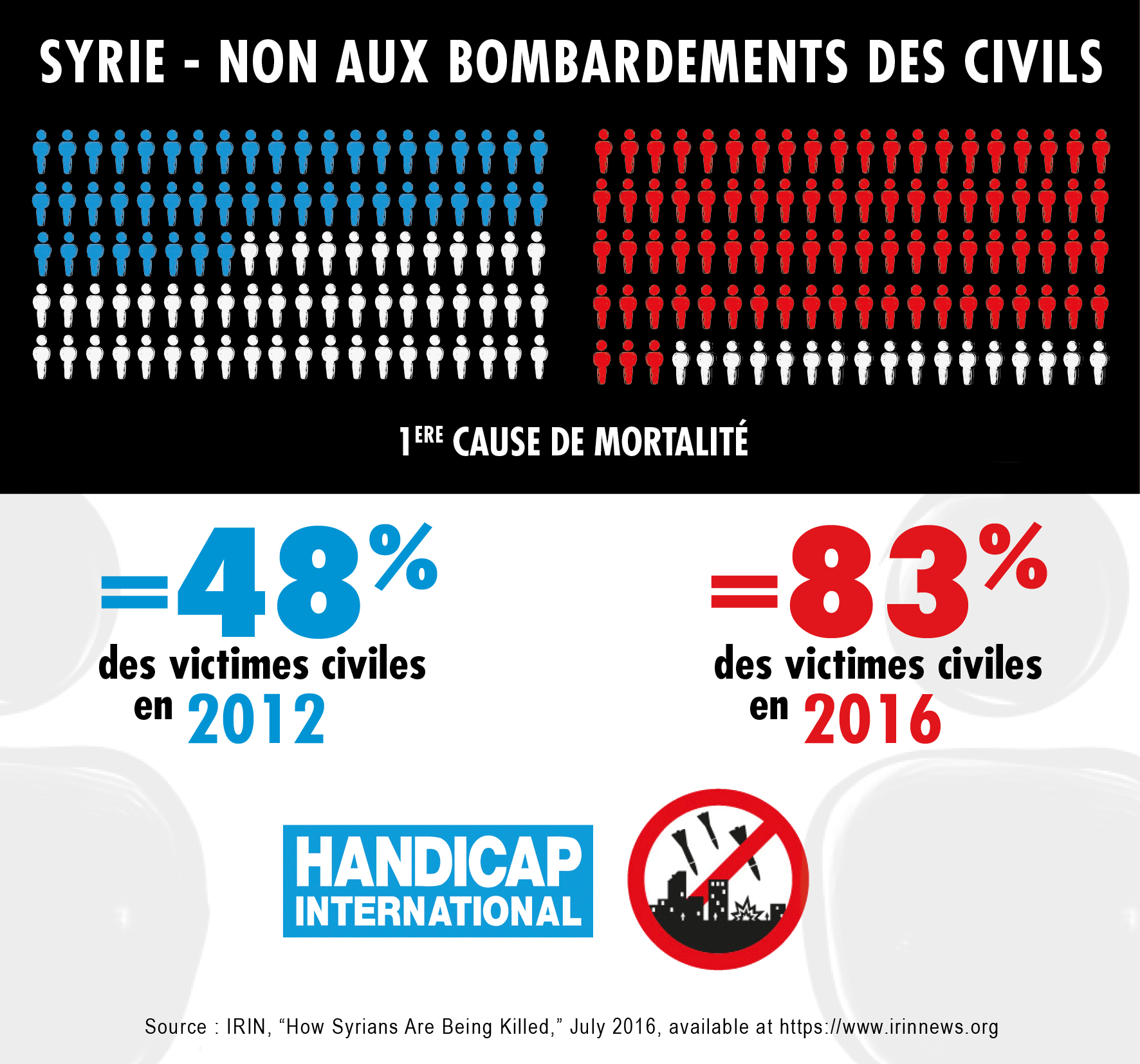 Infographie Syrie